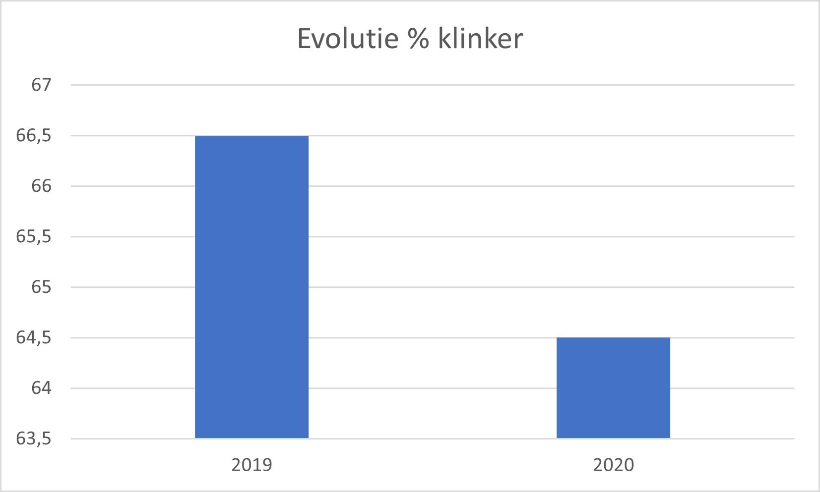 Evolutie_klinker